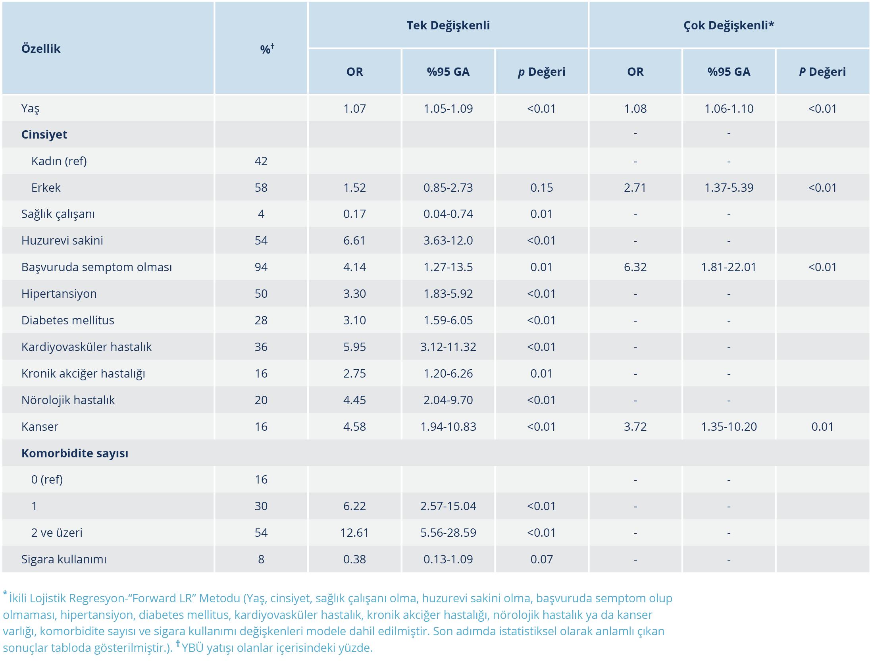 <strong>Tablo 5.</strong>COVID-19 Olgularının Yoğun Bakım İhtiyacıyla İlişkili Faktörlerin Belirlenmesine Yönelik Lojistik Regresyon Analizi